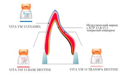 инструкция Vita Vm 13 - фото 10